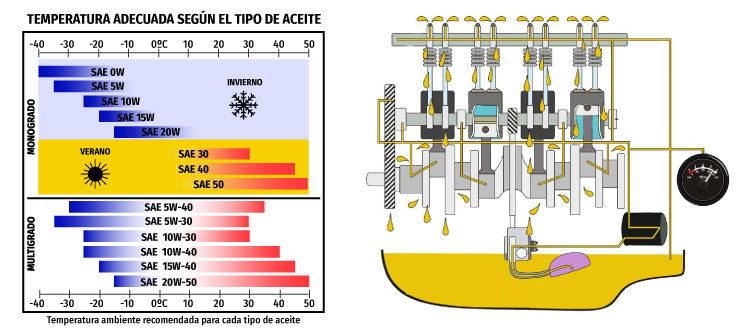 temperatura sae motor aceite lubricante