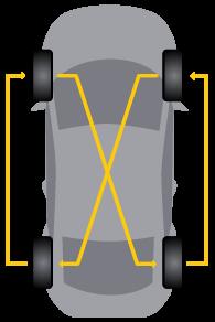 permutació de pneumàtics